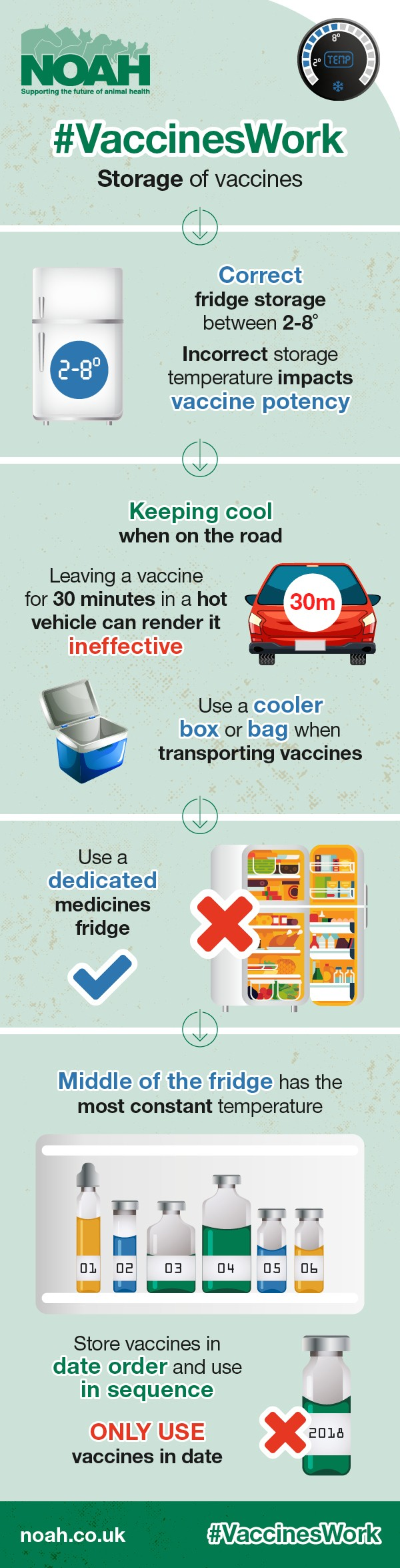 Click image for larger version  Name:	NOAH-vaccines-storage-infographic.jpg Views:	0 Size:	279.0 KB ID:	51466